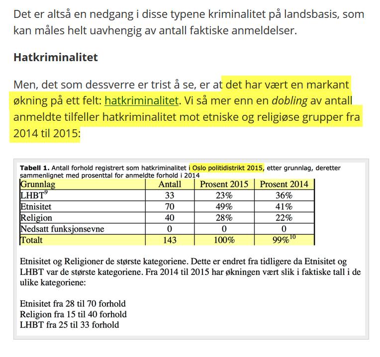 Tjomlid skrev at antall hatmeldinger hadde gått opp. At det dreide seg om Oslo, skrev han ikke, men det fremkommer ved finlesing av skjermdumpen. Dette er juks.